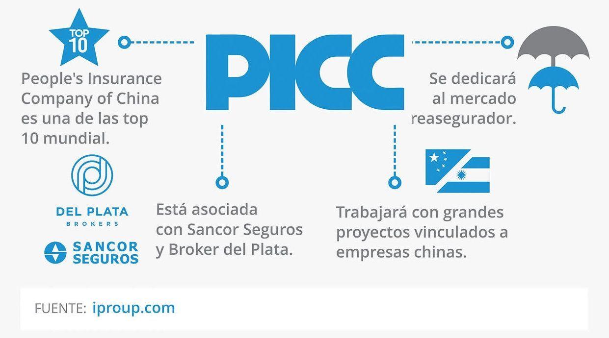 La llegada de PICC Seguros a la Argentina